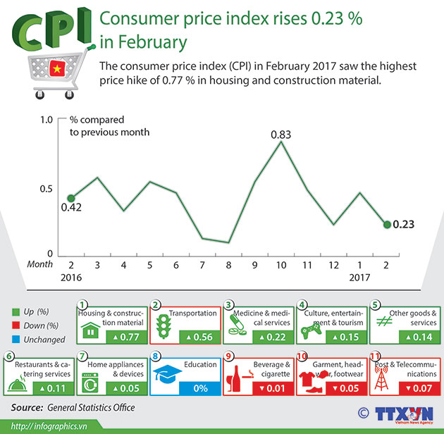 econometrics vietnam consumer price index Consumer price index by country it is also used to set and monitor the implementation of economic policy the bank of canada vietnam vietnam's cpi is.