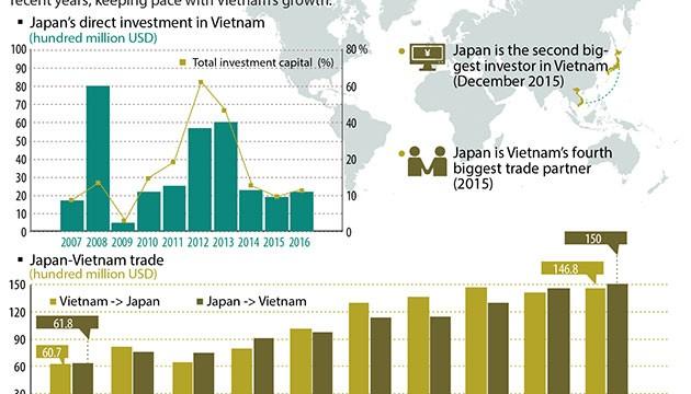 vietnam rapid growth