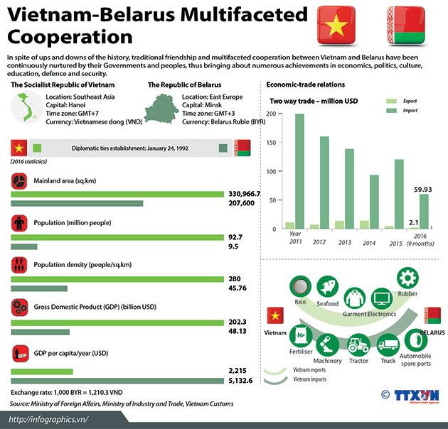 VietnamBelarus