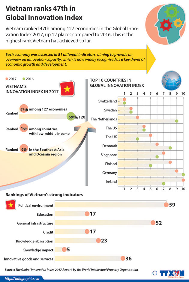 vietnamglobal_innovation_index2017