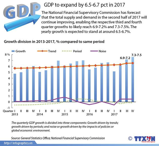 VietnamGDPforecastfor2017