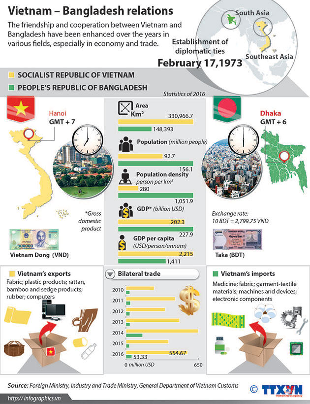 Vietnam_Bangladesh_relations