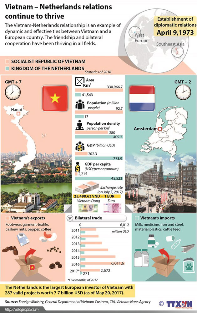 Vietnam_Netherlands_relations