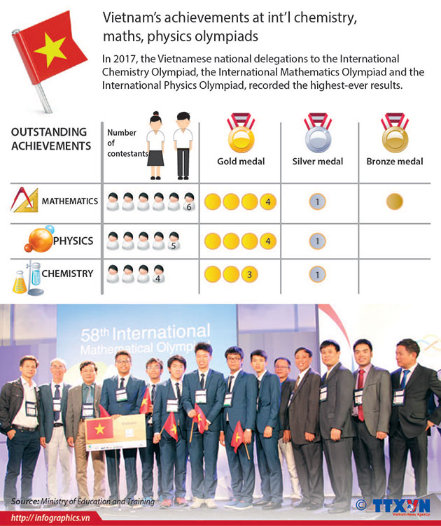 Vietnam__Olympiad_Medals