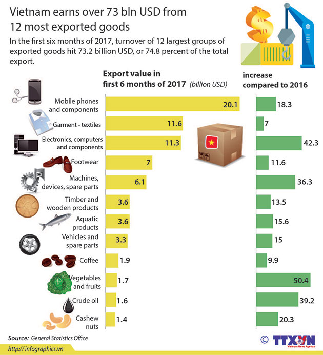 Vietnams_12_most_exported_goods