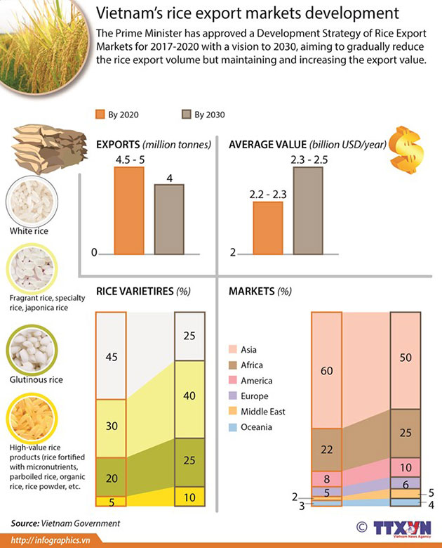 rice_export