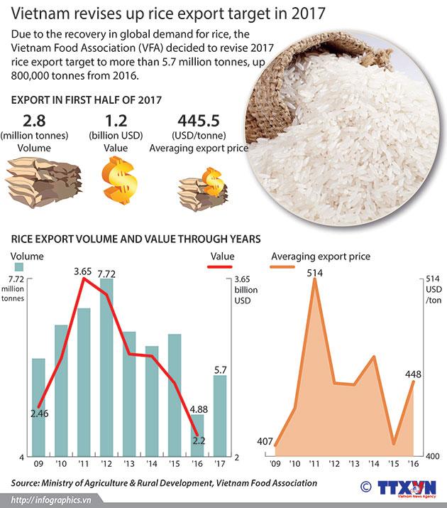 rice_export_target_in_2017