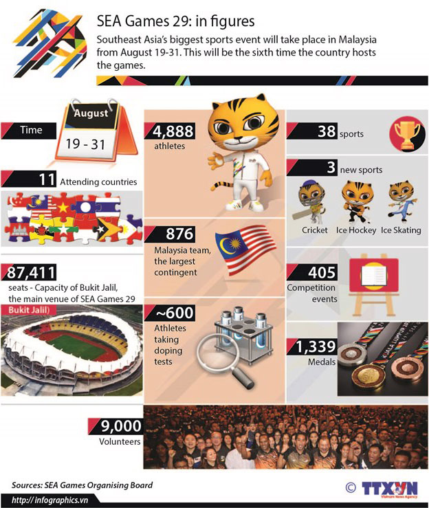 SEAGAMES29in_figures