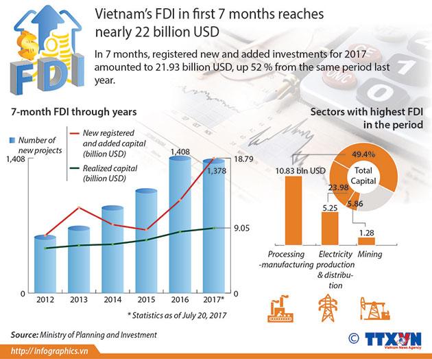 Vietnam_FDI