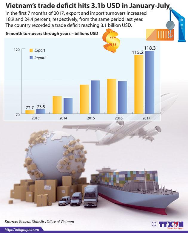 trade_deficit_in_7_months