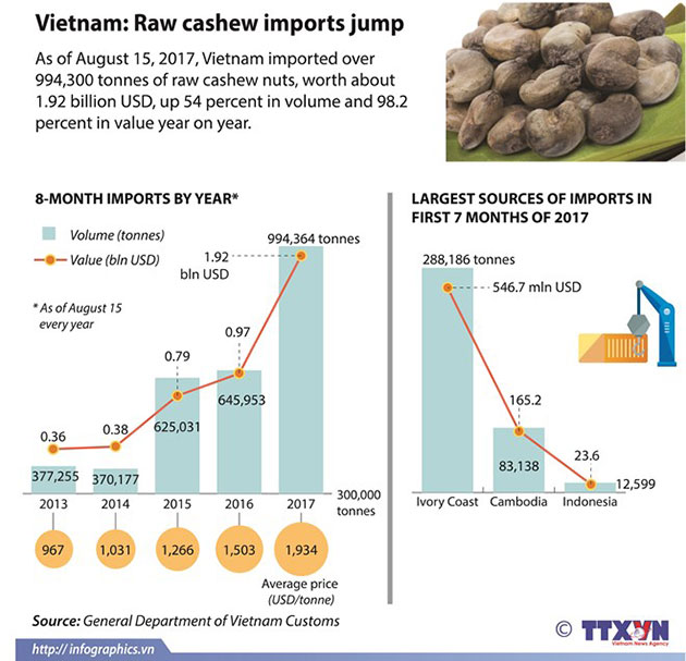 Raw_cashew_imports_jump