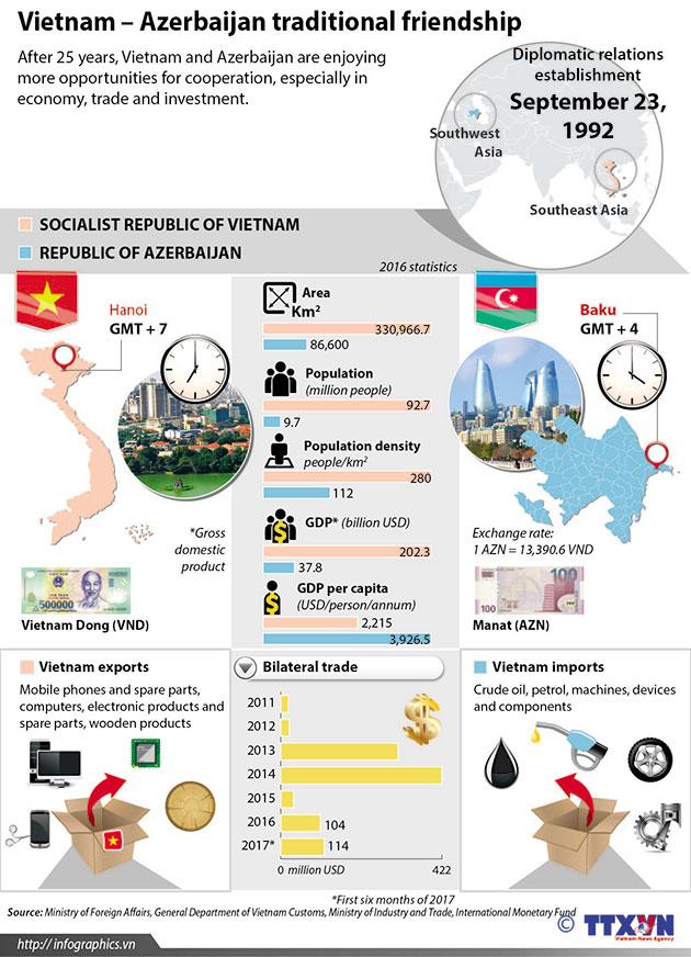 Vietnam_Azerbaijan