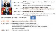 Vietnam_UN