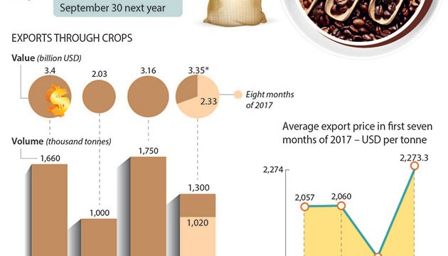 coffee_exports_8_months