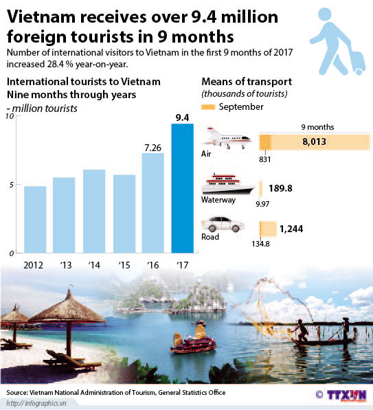 foreign_tourists_in_9_months