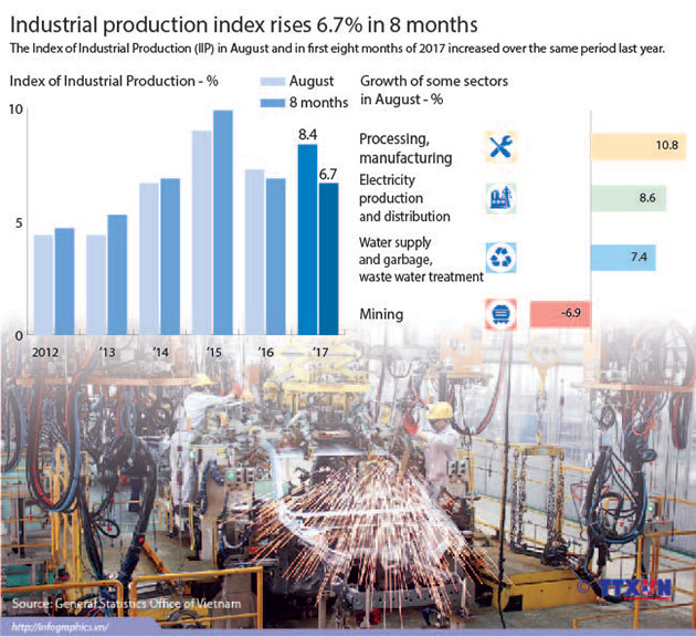 index_of_industrial_production_8_months
