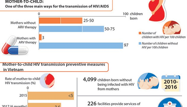Rate_of_mothertochild_HIV_transmission_in_Vietnam