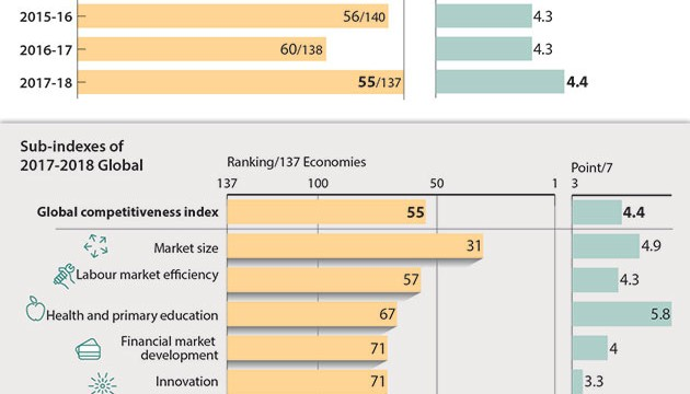 VIETNAM_WEF_GLOBAL_COMPETITIVENESS_INDEX
