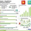 Vietnam_Kazakhstan