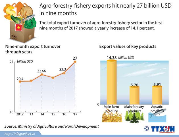agroforestryfishery