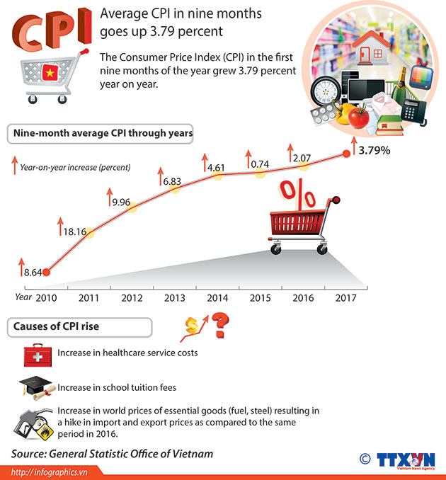 average_CPI_in_nine_months