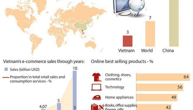 ecommerce_in_Vietnam