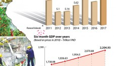 nine_month_gdp_of_2017