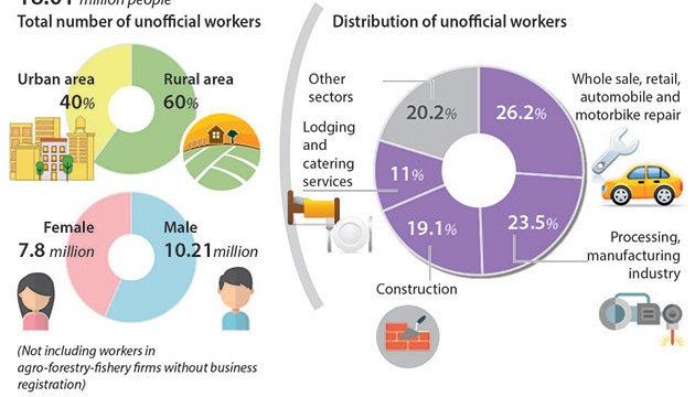 unofficial_workers_in_VN