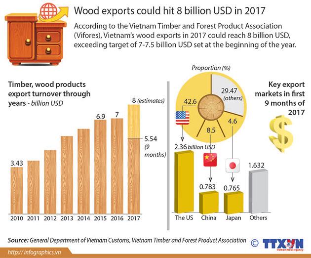 wood_exports_of_Vietnam_2017