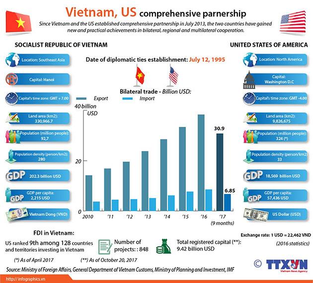 Vietnam_US_comprehensive_partnership