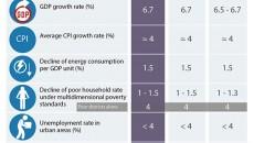 achieved_socio_economic_targets