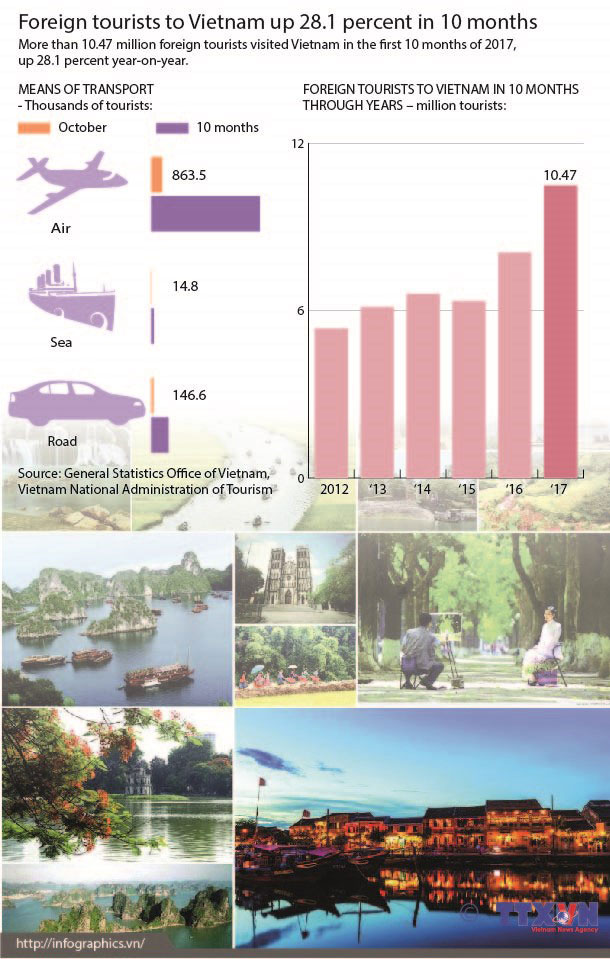 foreign_tourists_to_VN_in_10_months