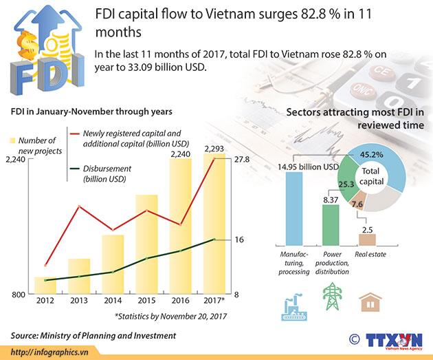 FDI_flow_in_Vietnam_in_11_months