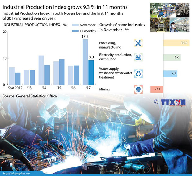 Industrial_production_index