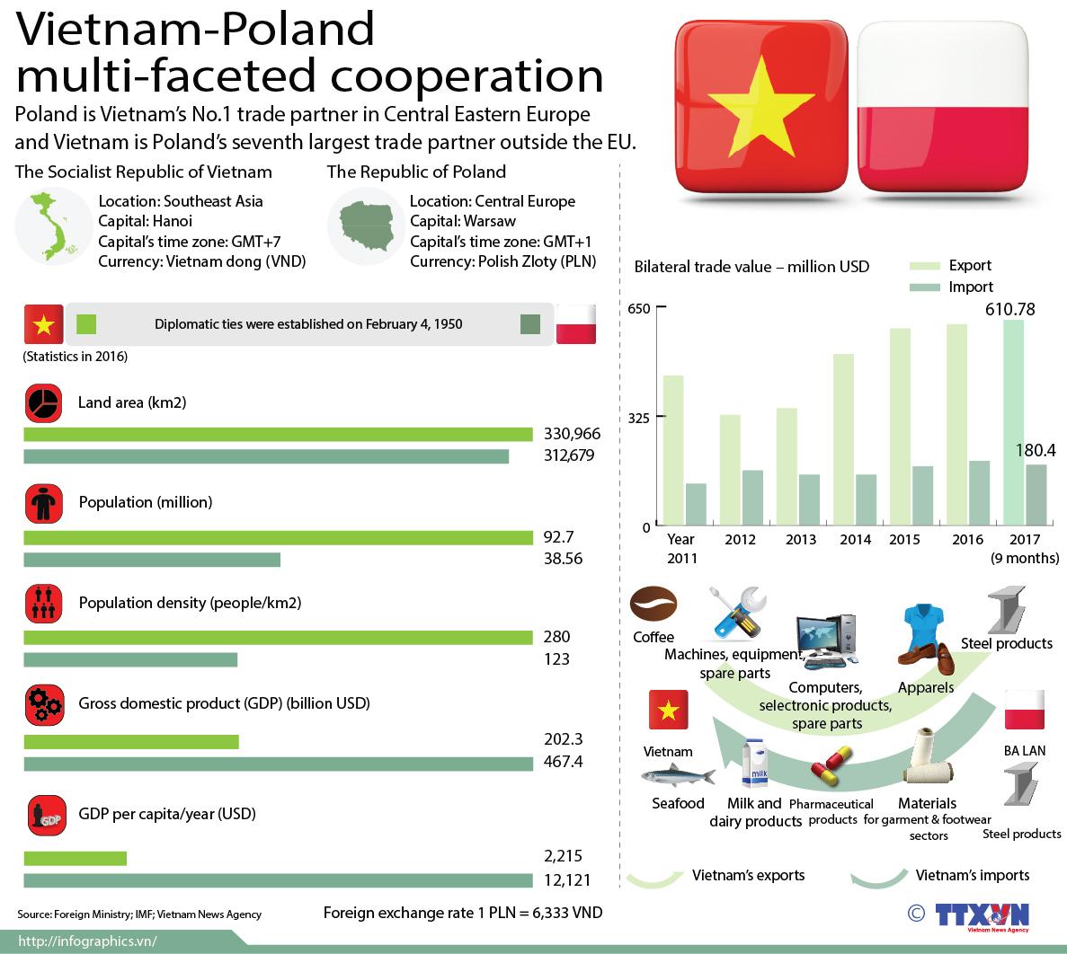Vietnam-Poland