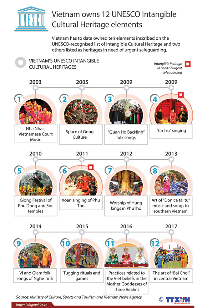Vietnam_owns_12_unesco_intangible_cultural_heritage_elements