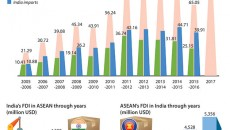ASEAN_India_economic_cooperation