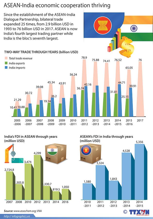 ASEAN_India_economic_cooperation