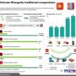 VietnamMongolia_relations