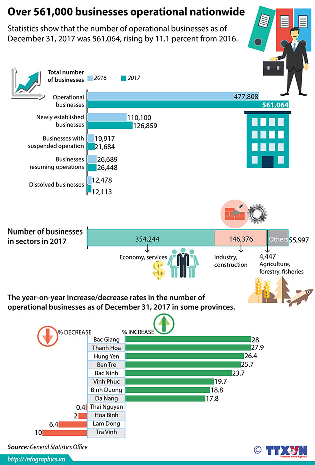 Number_of_operational_businesses