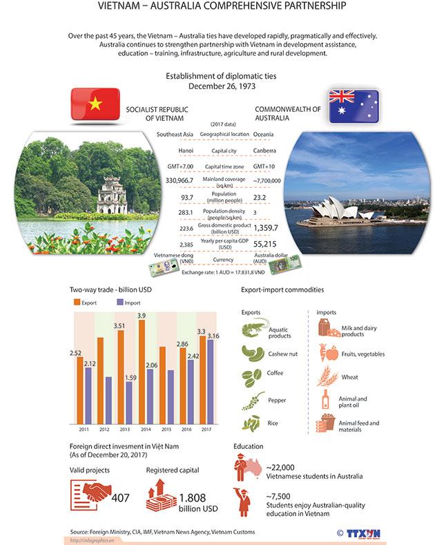 VietNamAustralia
