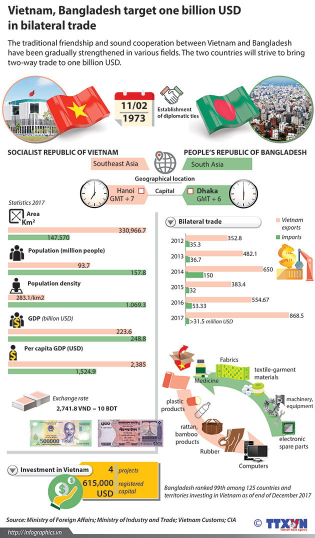 Vietnam_Bangladesh_trade